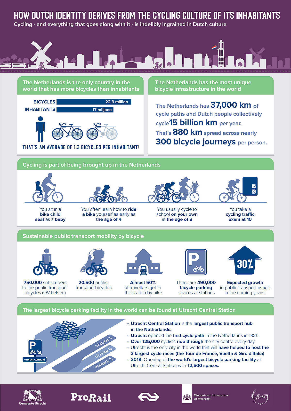 HOW DUTCH IDENTITY DERIVES FROM THE CYCLING CULTURE OF ITS INHABITANTS  Cycling - and everything that goes along with it - is indelibly ingrained in Dutch culture   The Netherlands is the only country in the world that has more bicycles than inhabitants  22.3 million bicycles 17 million inhabitants  That's an average of 1.3 bicycles per inhabitant!  The Netherlands has the most unique bicycle infrastructure in the world The Netherlands has 37,000 kilometres of cycle paths and Dutch people collectively cycle 15 billion kilometres per year. That's 880 km spread across nearly 300 bicycle journeys per person.  Cycling is part of being brought up in the Netherlands •	You sit in a bike child seat as a baby •	You often learn how to ride a bike yourself as early as the age of 4 •	You usually cycle to school on your own at the age of 8 •	You take a cycling traffic exam at 10  Sustainable public transport mobility by bicycle •	750,000 people with subscriptions to the public transport bicycles (OV-fietsen) •	20,500 public transport bicycles •	Almost 50% of travellers get to the station by bike •	There are 490,000 bicycle parking spaces at stations •	Growth in public transport usage is expected in the coming years   The largest bicycle parking facility in the world can be found at Utrecht Central Station  •	Utrecht Central Station is the largest public transport hub in the Netherlands;  •	Utrecht opened the first cycle path in the Netherlands in 1885 •	Over 125,000 cyclists ride through the city centre every day •	Utrecht is the only city in the world that will have helped to host the 3 largest cycle races (the Tour de France, Vuelta & Giro d'Italia) •	2019: Opening of the world's largest bicycle parking facility at Utrecht Central Station with 12,500 spaces.
